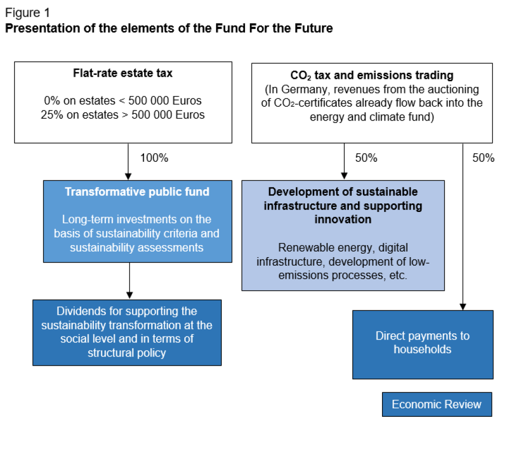 Presentation of the elements of the Fund for the Future